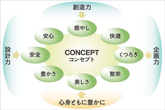 プロスパーデザインのコンセプト1